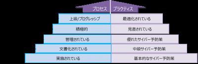 CMMCモデルの5つの成熟度レベル