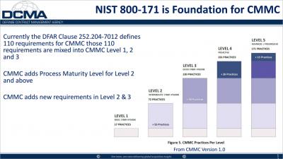 Exostar社 CMMC V1.0説明 2020.2.25より