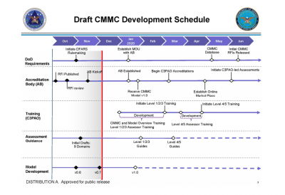 CMMCのスケジュール