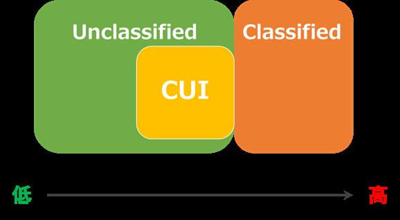 CUI1-1